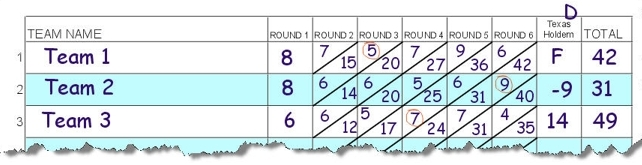 Quiz Poker Scoring Example